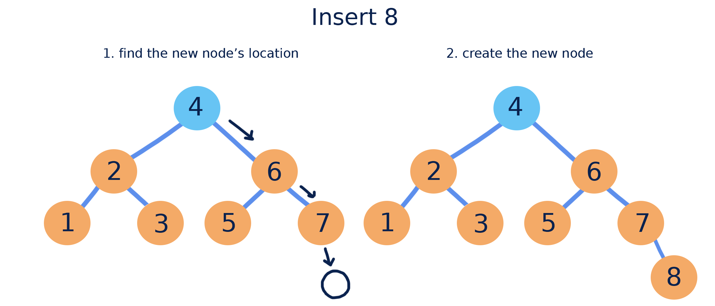 CS 225 | Binary Search Trees