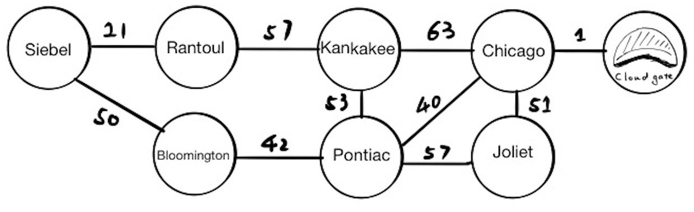 CS 225   Dijkstra's Algorithm