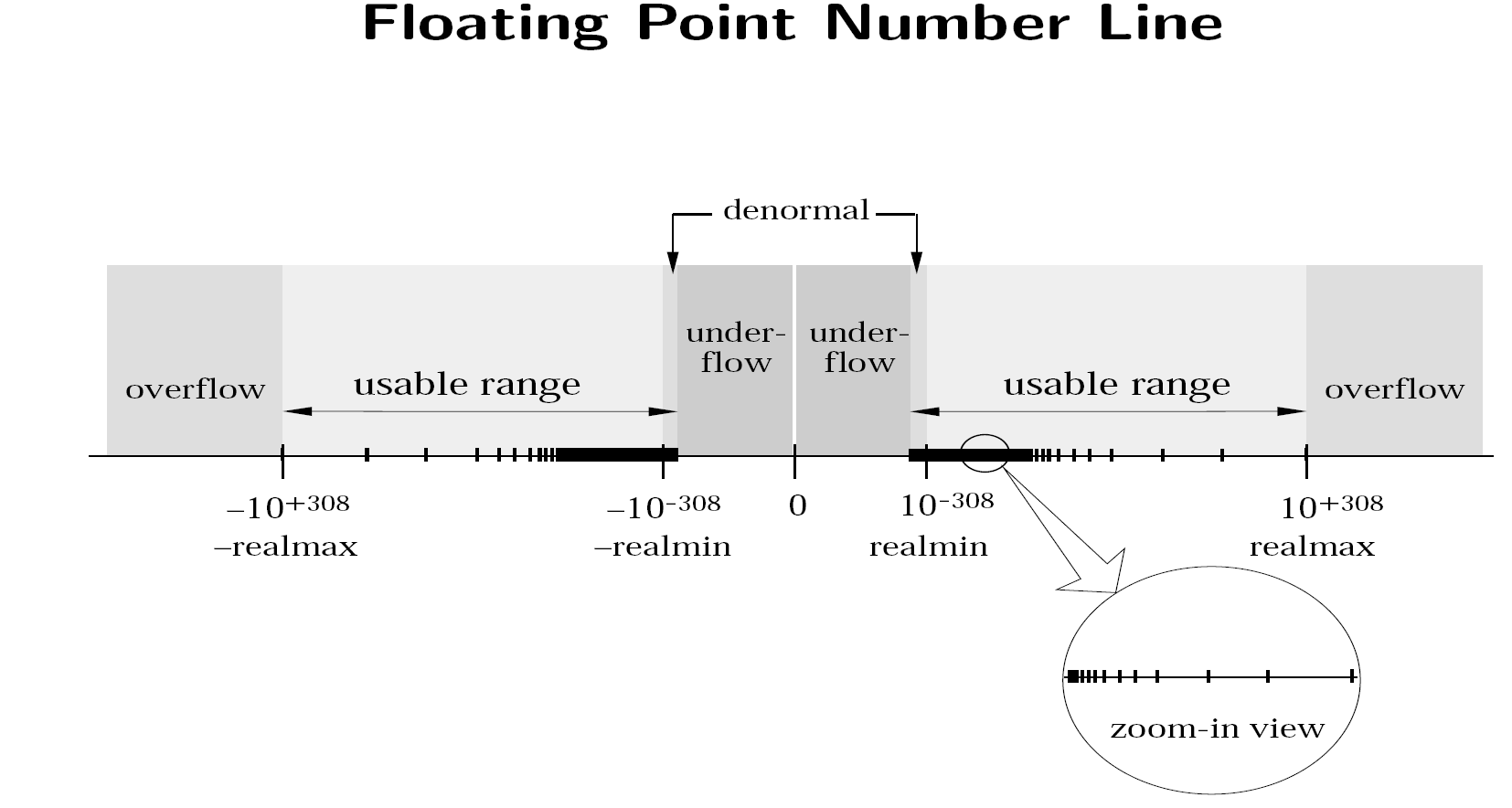 Cs 357 Floating Point Representation